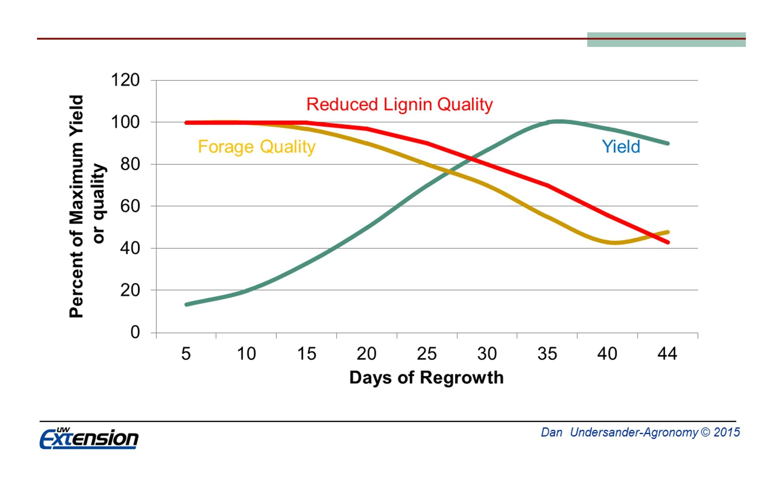Figure 4. Reduced lignin alfalfa varieties allow a wider harvest window, because quality decreases less with maturity in comparison with conventional varieties.  `