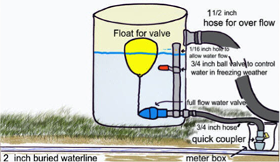 Winter watering system